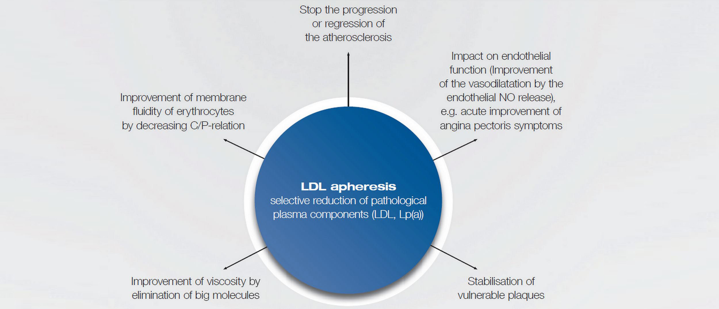Diagram of benefits of Lipoprotein apheresis